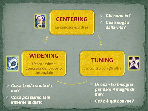 le tre fasi: Centering: Tuning, Widening